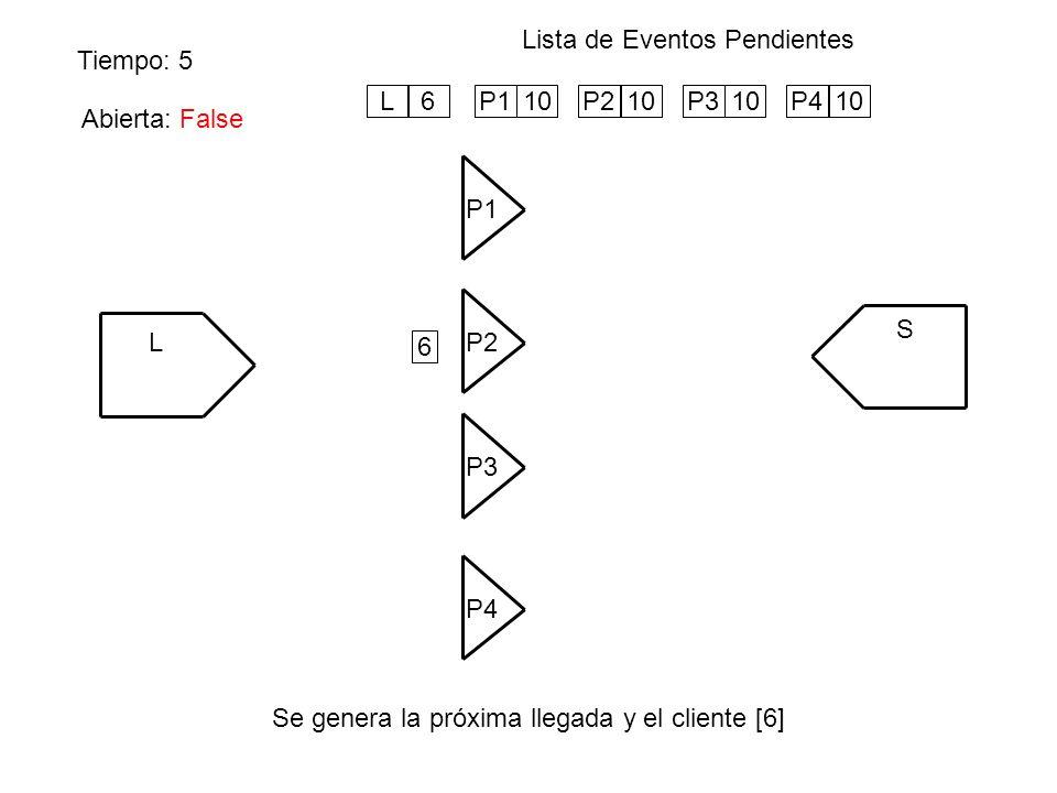 Tiempo: 5 Lista de Eventos Pendientes Se genera la próxima llegada y el cliente [6] L P1 S P4 P3 P2 P110P210P310P410 6 Abierta: False L6