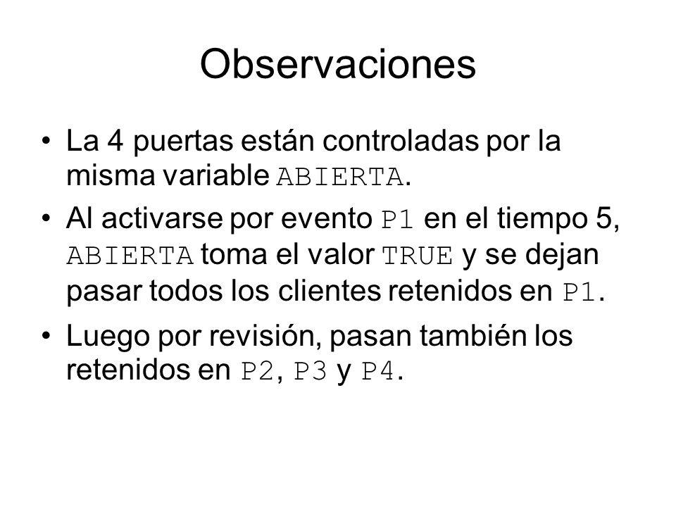 Observaciones La 4 puertas están controladas por la misma variable ABIERTA. Al activarse por evento P1 en el tiempo 5, ABIERTA toma el valor TRUE y se