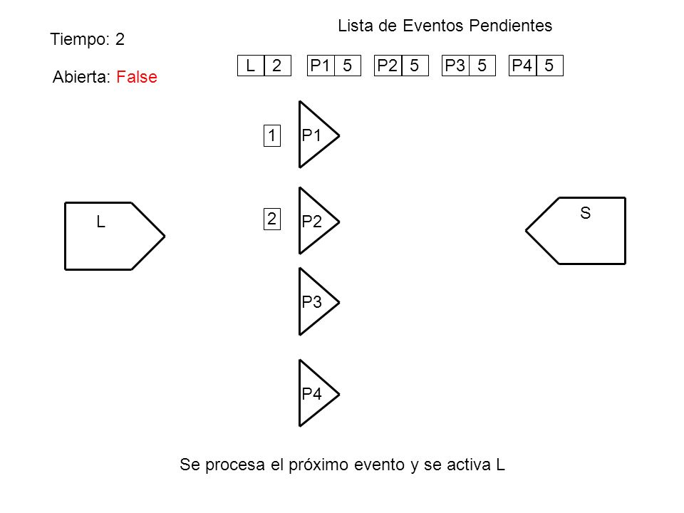 Tiempo: 2 Lista de Eventos Pendientes Se procesa el próximo evento y se activa L L P1 S P4 P3 P2 P15P25P35P45 Abierta: False 1 2 L2