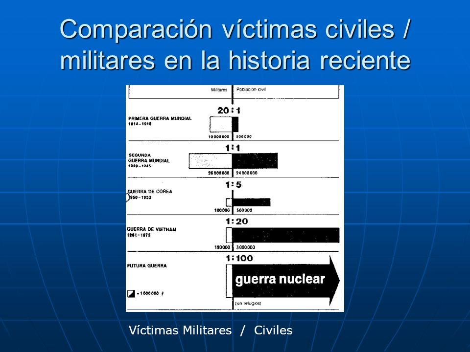 Comparación víctimas civiles / militares en la historia reciente Víctimas Militares / Civiles