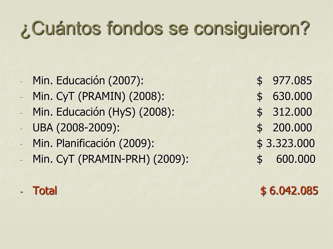 ¿Cuántos fondos se consiguieron? - Min. Educación (2007): $ 977.085 - Min. CyT (PRAMIN) (2008): $ 630.000 - Min. Educación (HyS) (2008): $ 312.000 - U