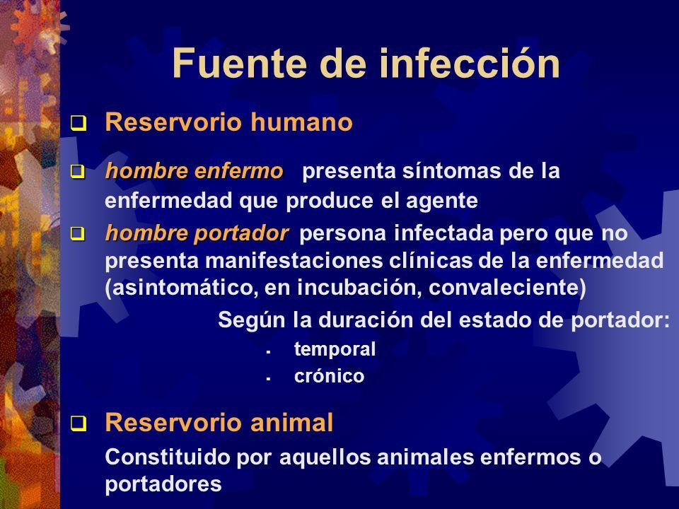 Fuente de infección Reservorio humano hombre enfermo hombre enfermo presenta síntomas de la enfermedad que produce el agente hombre portador hombre po