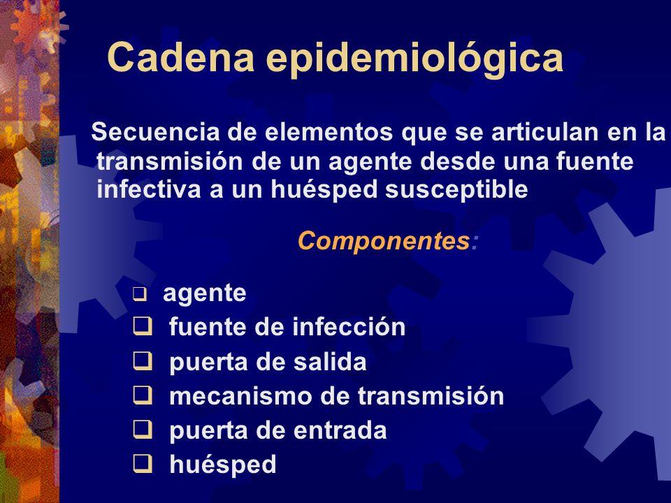 Cadena epidemiológica Secuencia de elementos que se articulan en la transmisión de un agente desde una fuente infectiva a un huésped susceptible Compo
