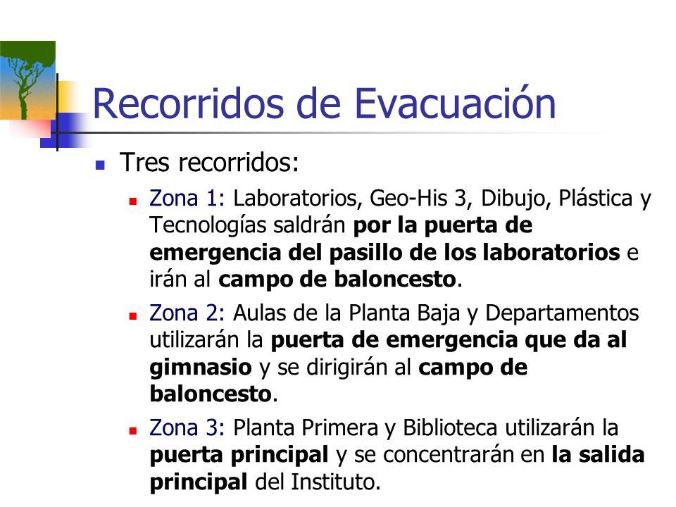 Recorridos de Evacuación Tres recorridos: Zona 1: Laboratorios, Geo-His 3, Dibujo, Plástica y Tecnologías saldrán por la puerta de emergencia del pasi