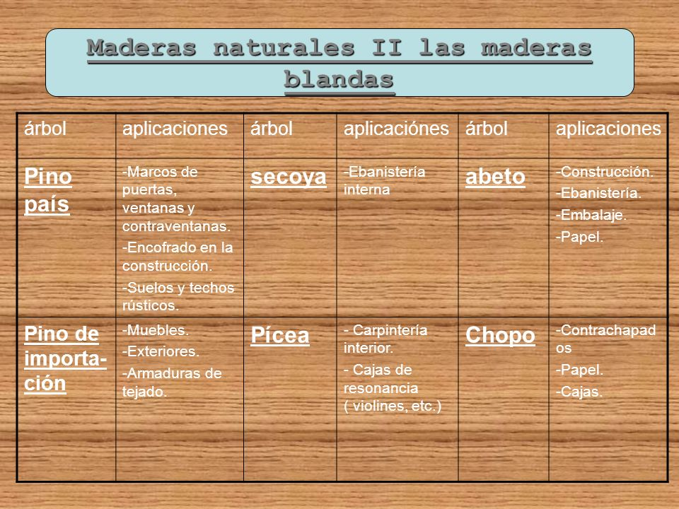 Maderas naturales II las maderas blandas árbolaplicacionesárbolaplicaciónesárbolaplicaciones Pino país -Marcos de puertas, ventanas y contraventanas.