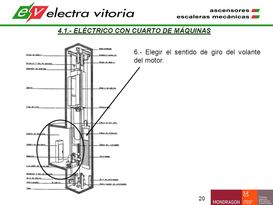 20 4.1.- ELÉCTRICO CON CUARTO DE MÁQUINAS 6.- Elegir el sentido de giro del volante del motor.
