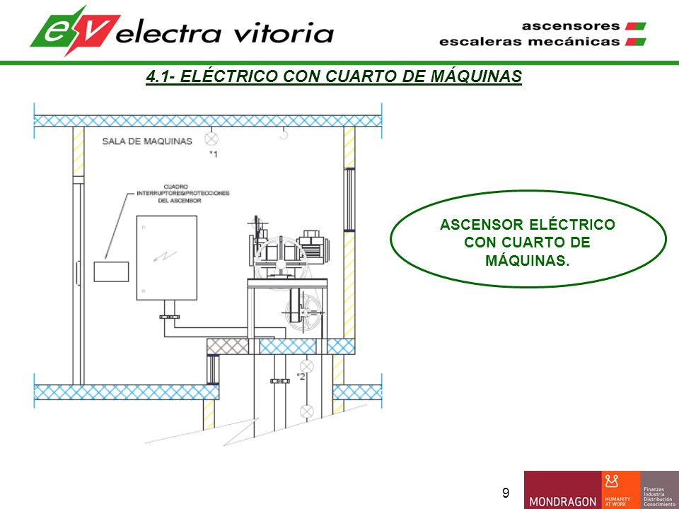 10 4.1.- ELÉCTRICO CON CUARTO DE MÁQUINAS 1.- Desconectar la alimentación eléctrica del ascensor.