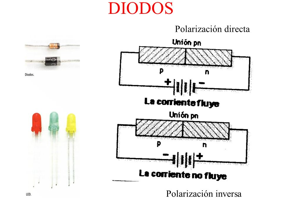 DIODOS Polarización directa Polarización inversa