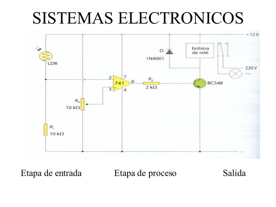 SISTEMAS ELECTRONICOS Etapa de entrada Etapa de proceso Salida