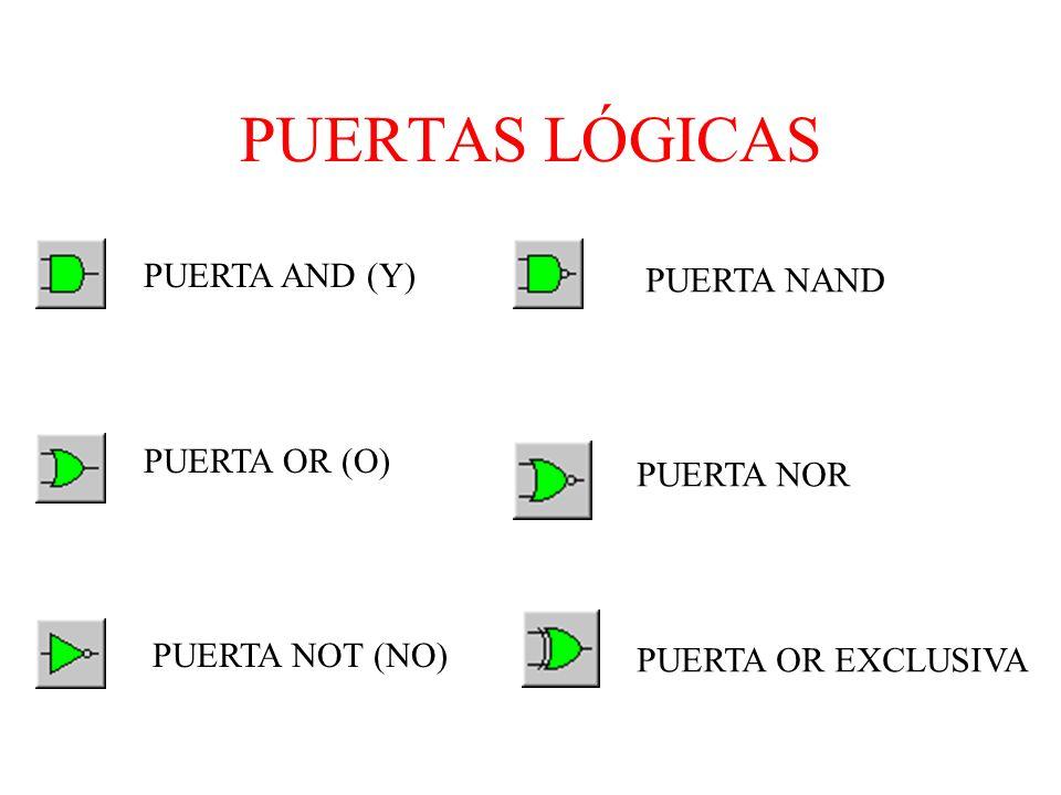 PUERTAS LÓGICAS PUERTA OR (O) PUERTA NOT (NO) PUERTA AND (Y) PUERTA NAND PUERTA NOR PUERTA OR EXCLUSIVA