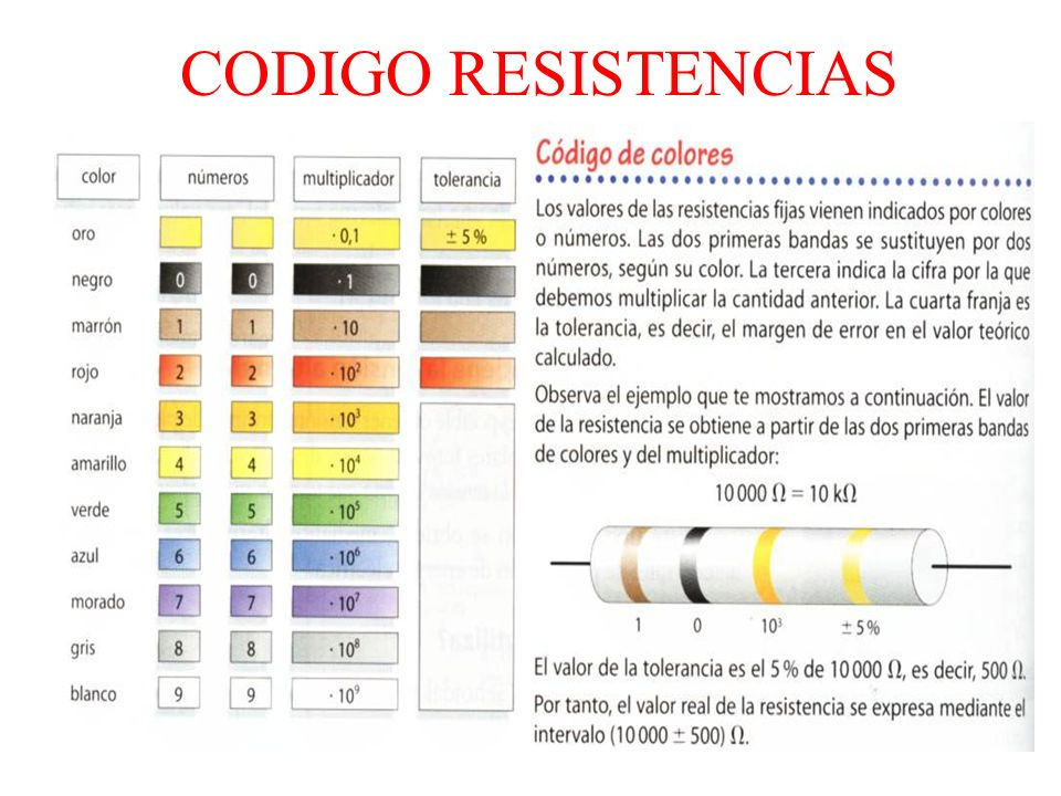 CODIGO RESISTENCIAS