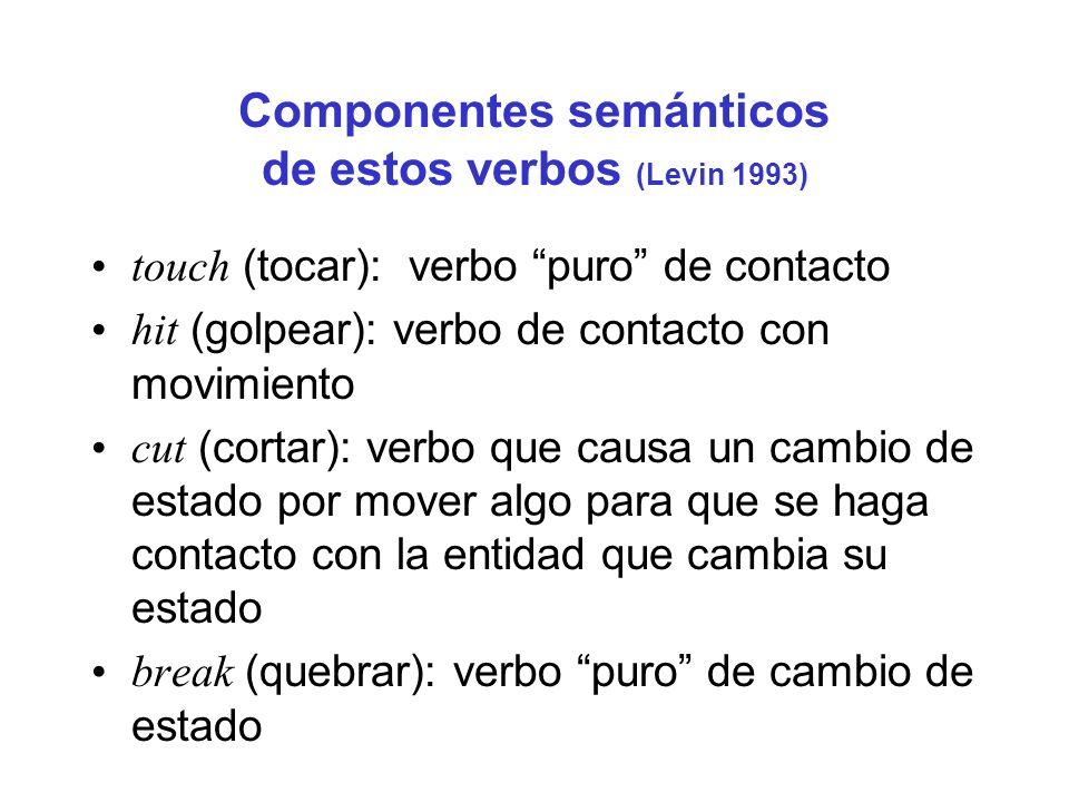 Componentes semánticos de estos verbos (Levin 1993) touch (tocar): verbo puro de contacto hit (golpear): verbo de contacto con movimiento cut (cortar)