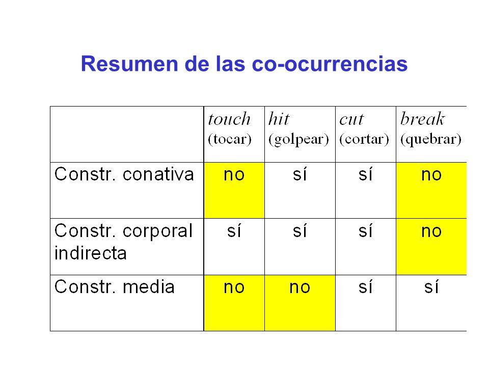 Verbos similares según estas características distribucionales como break (quebrar) : crack, rip, shatter, snap,...