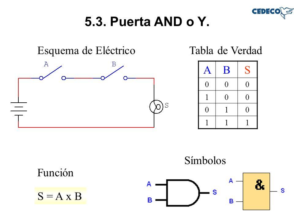 5.3. Puerta AND o Y. Esquema de EléctricoTabla de Verdad Función S = A x B ABS 000 100 010 111 Símbolos