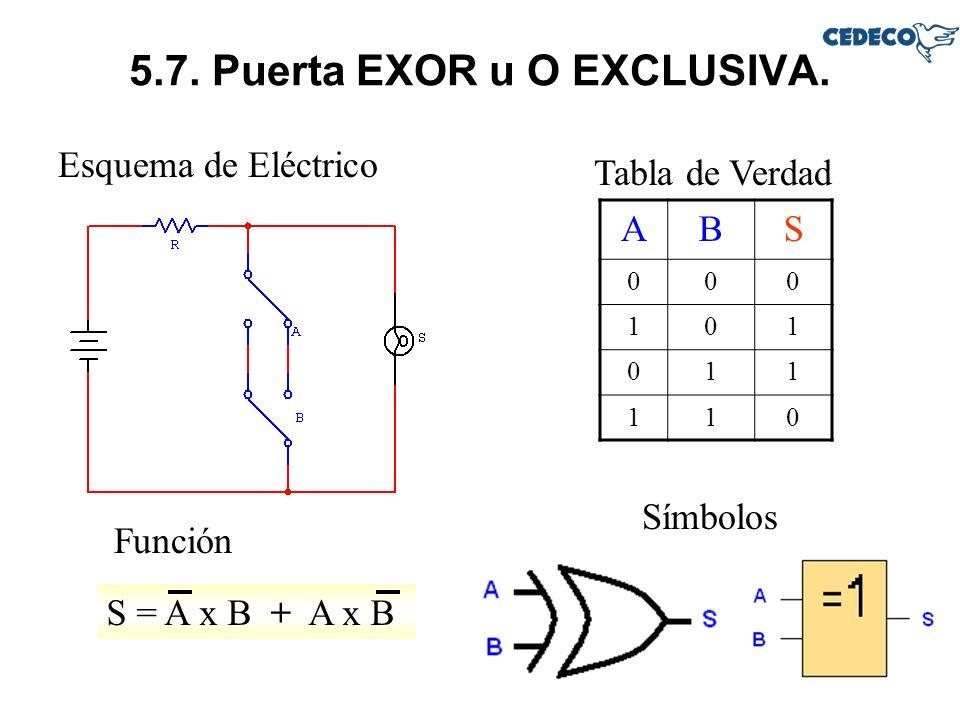 5.7. Puerta EXOR u O EXCLUSIVA. Esquema de Eléctrico Tabla de Verdad Función ABS 000 101 011 110 Símbolos S = A x B + A x B