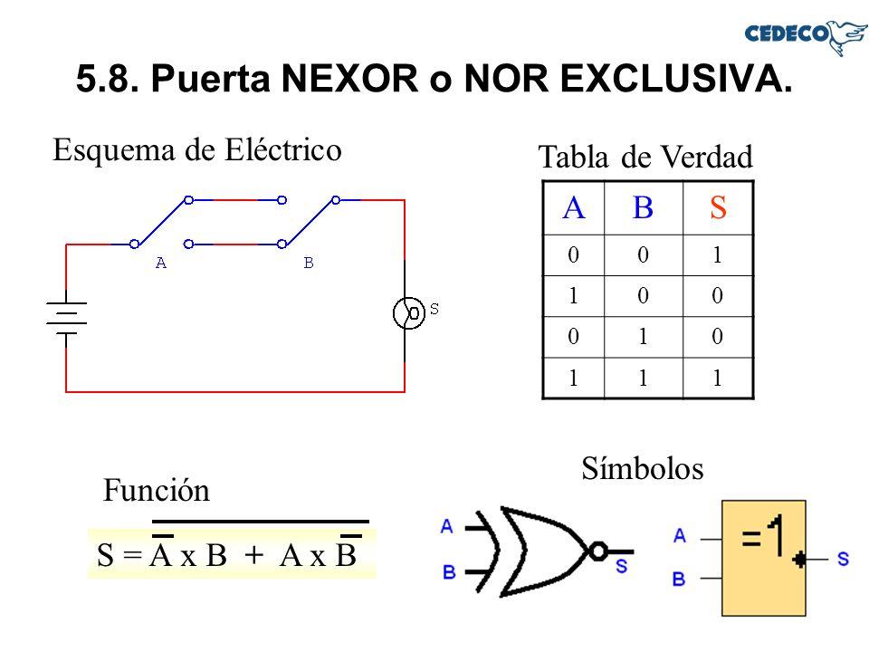 5.8. Puerta NEXOR o NOR EXCLUSIVA. Esquema de Eléctrico Tabla de Verdad Función ABS 001 100 010 111 Símbolos S = A x B + A x B