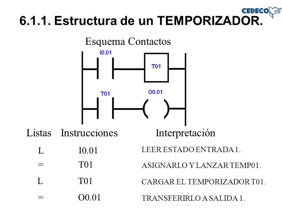 6.1.1. Estructura de un TEMPORIZADOR. Esquema Contactos Listas InstruccionesInterpretación LI0.01 LEER ESTADO ENTRADA 1. L T01 ASIGNARLO Y LANZAR TEMP