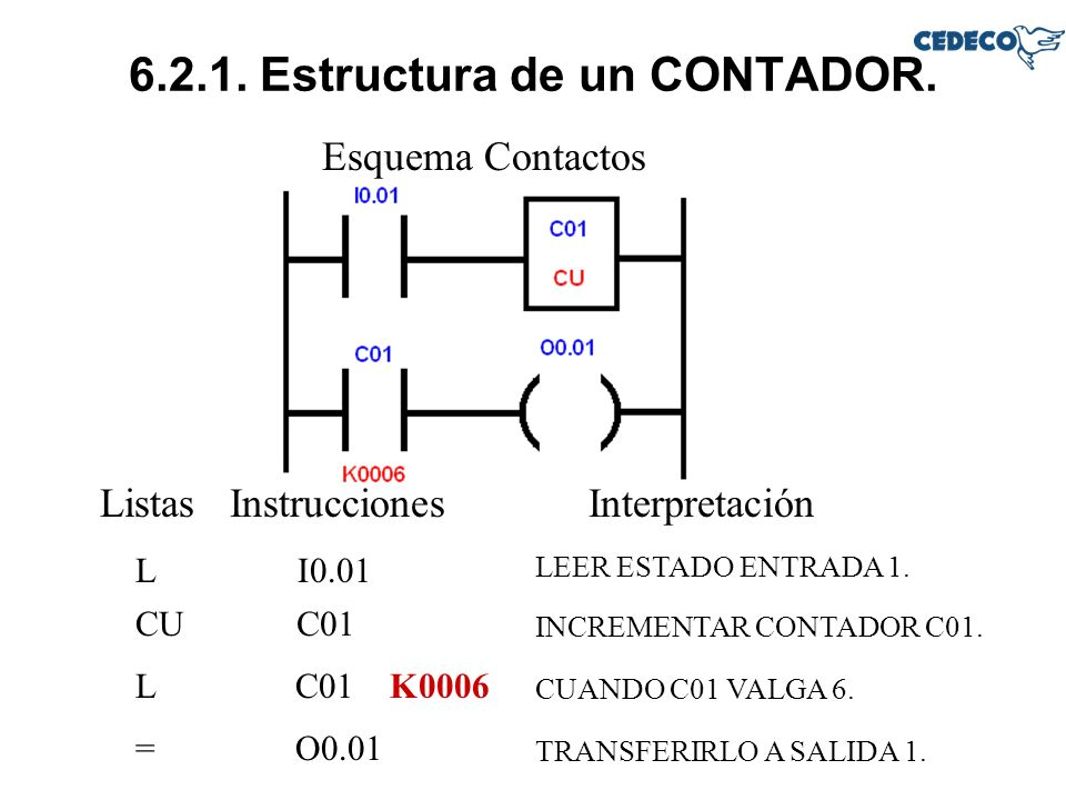 6.2.1. Estructura de un CONTADOR. Esquema Contactos Listas InstruccionesInterpretación LI0.01 LEER ESTADO ENTRADA 1. L C01 INCREMENTAR CONTADOR C01. =