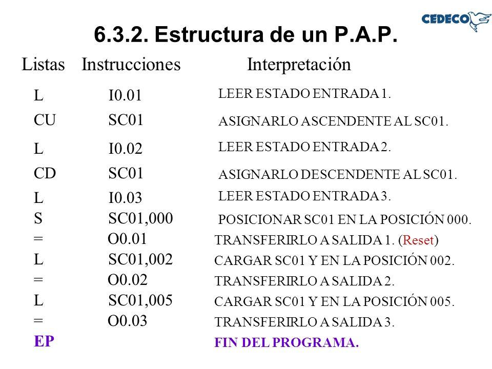 6.3.2. Estructura de un P.A.P. Listas InstruccionesInterpretación LI0.01 LEER ESTADO ENTRADA 1. SC01 ASIGNARLO ASCENDENTE AL SC01. CU LI0.02 LEER ESTA
