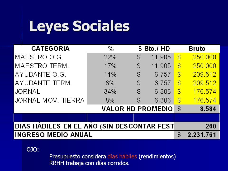 Leyes Sociales