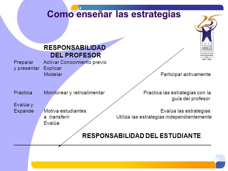 Como enseñar las estrategias RESPONSABILIDAD DEL PROFESOR Preparar Activar Conocimiento previo y presentar Explicar Modelar Participar activamente Pra