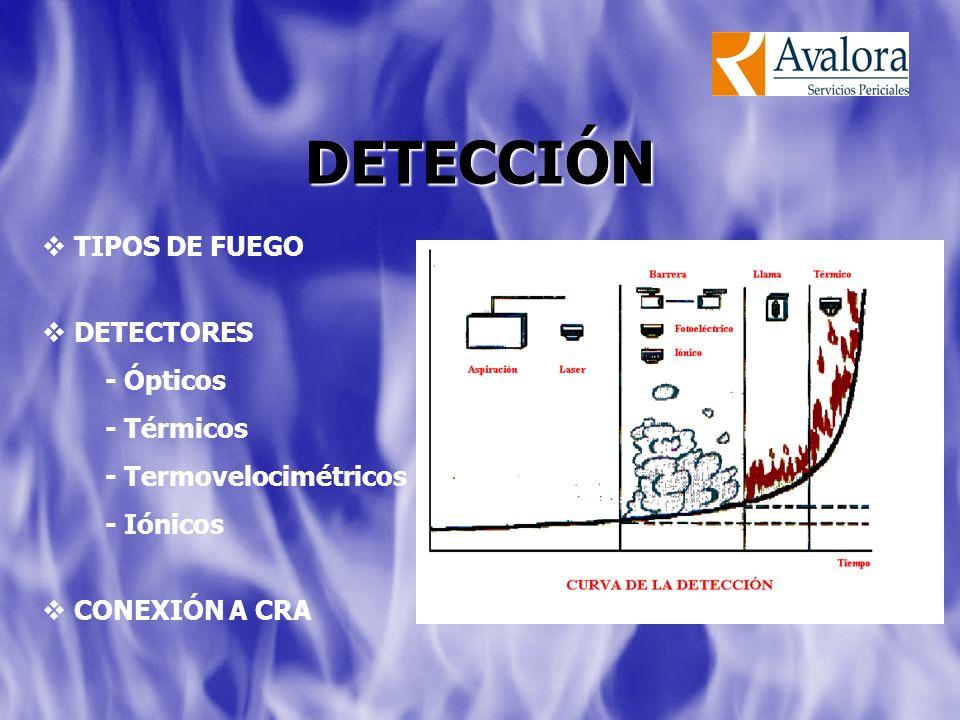 TIPOS DE FUEGO DETECTORES - Ópticos - Térmicos - Termovelocimétricos - Iónicos CONEXIÓN A CRA DETECCIÓN