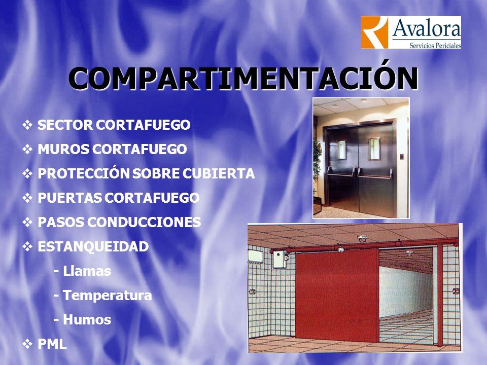 SECTOR CORTAFUEGO MUROS CORTAFUEGO PROTECCIÓN SOBRE CUBIERTA PUERTAS CORTAFUEGO PASOS CONDUCCIONES ESTANQUEIDAD - Llamas - Temperatura - Humos PML COMPARTIMENTACIÓN