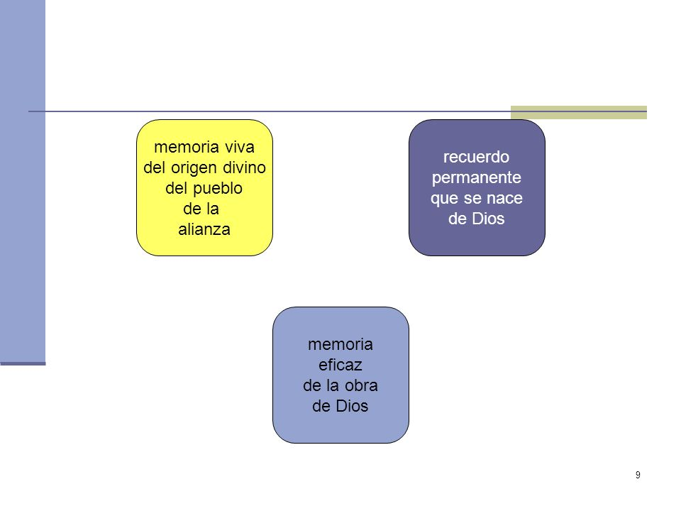 9 memoria viva del origen divino del pueblo de la alianza memoria eficaz de la obra de Dios recuerdo permanente que se nace de Dios