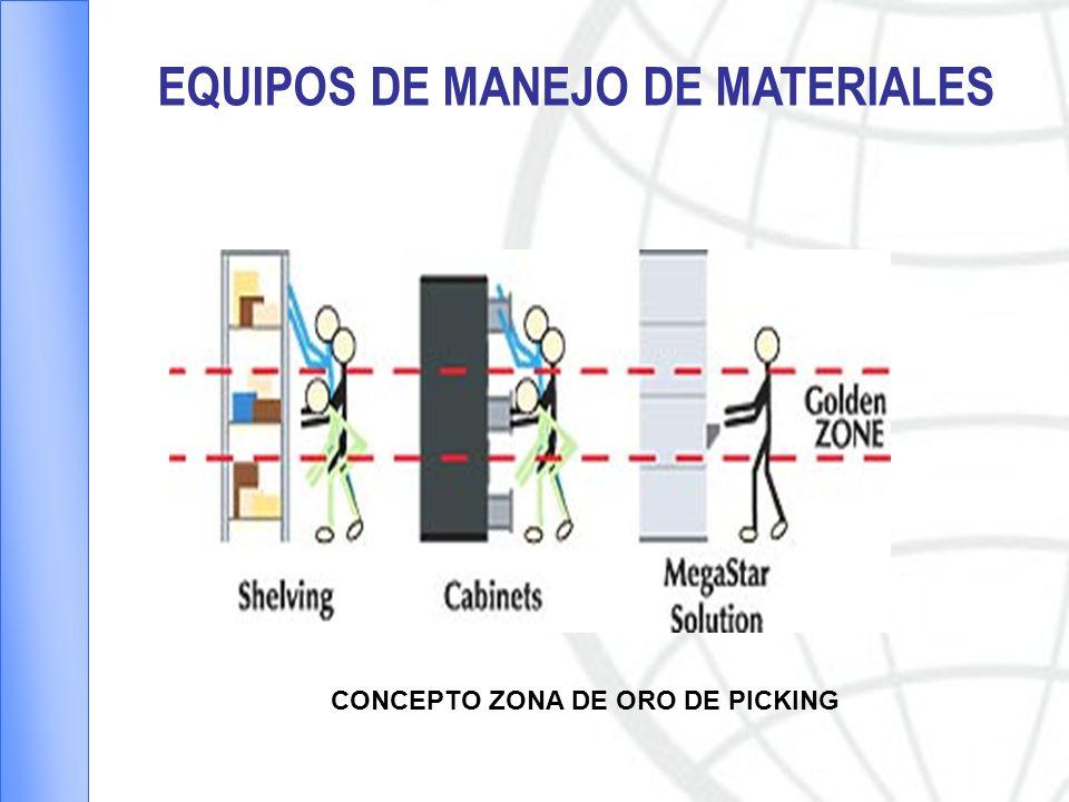 EQUIPOS DE MANEJO DE MATERIALES CONCEPTO ZONA DE ORO DE PICKING