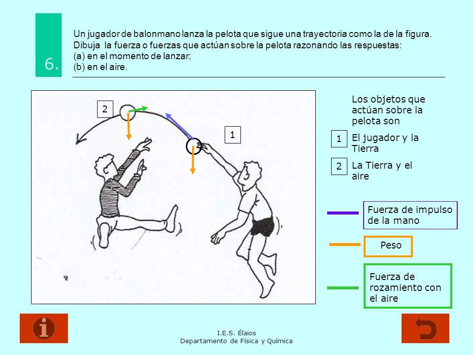 I.E.S. Élaios Departamento de Física y Química Un jugador de balonmano lanza la pelota que sigue una trayectoria como la de la figura. Dibuja la fuerz