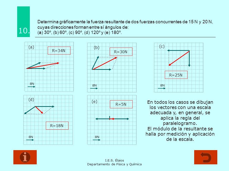 I.E.S. Élaios Departamento de Física y Química Determina gráficamente la fuerza resultante de dos fuerzas concurrentes de 15 N y 20 N, cuyas direccion