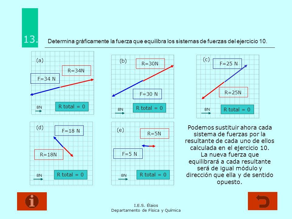 I.E.S. Élaios Departamento de Física y Química Determina gráficamente la fuerza que equilibra los sistemas de fuerzas del ejercicio 10. 8N (a) R=34N (