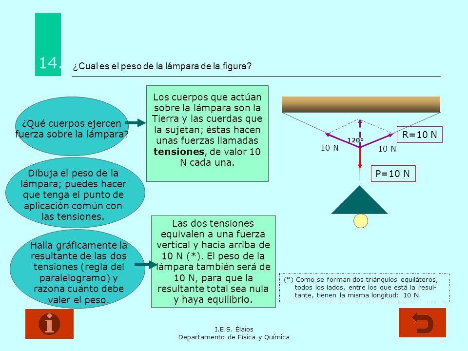 I.E.S. Élaios Departamento de Física y Química ¿Cual es el peso de la lámpara de la figura? 14. ¿Qué cuerpos ejercen fuerza sobre la lámpara? 120º Dib