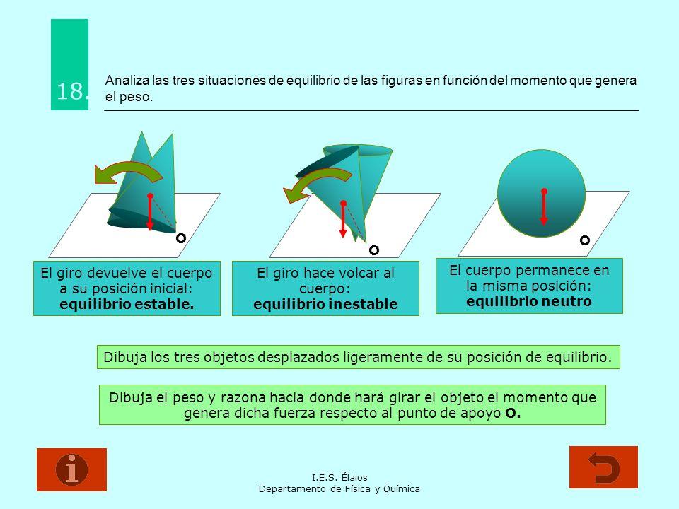 I.E.S. Élaios Departamento de Física y Química Analiza las tres situaciones de equilibrio de las figuras en función del momento que genera el peso. 18