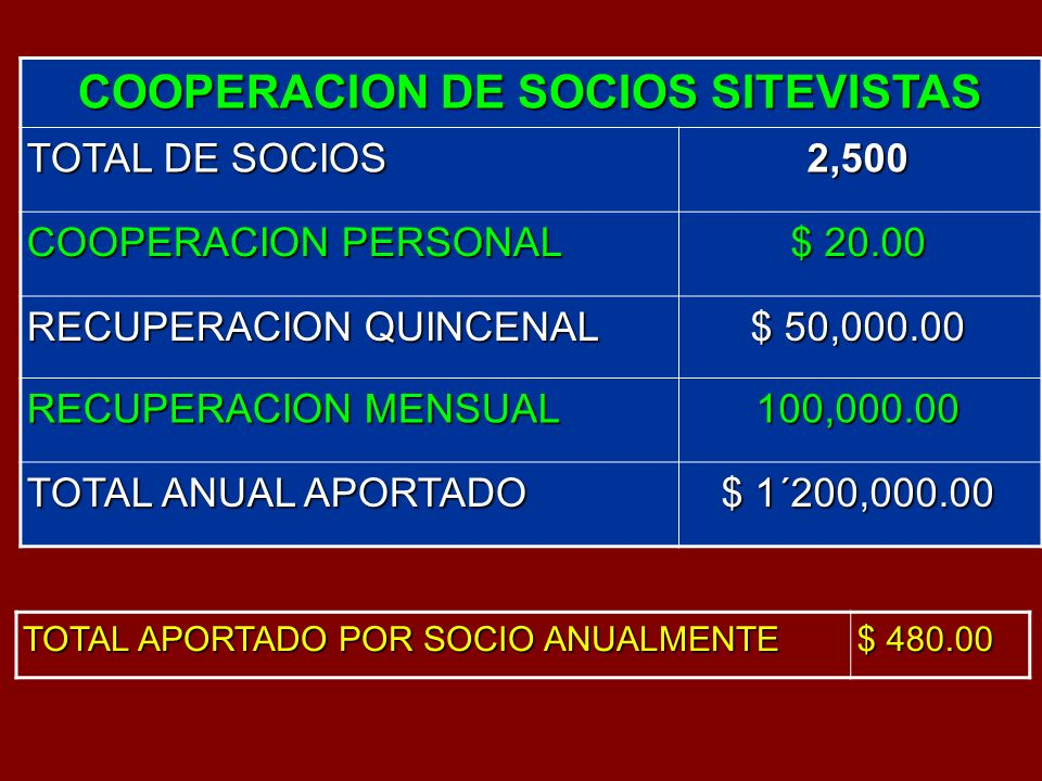 COOPERACION DE SOCIOS SITEVISTAS TOTAL DE SOCIOS 2,500 COOPERACION PERSONAL $ 20.00 RECUPERACION QUINCENAL $ 50,000.00 RECUPERACION MENSUAL 100,000.00 TOTAL ANUAL APORTADO $ 1´200,000.00 TOTAL APORTADO POR SOCIO ANUALMENTE $ 480.00