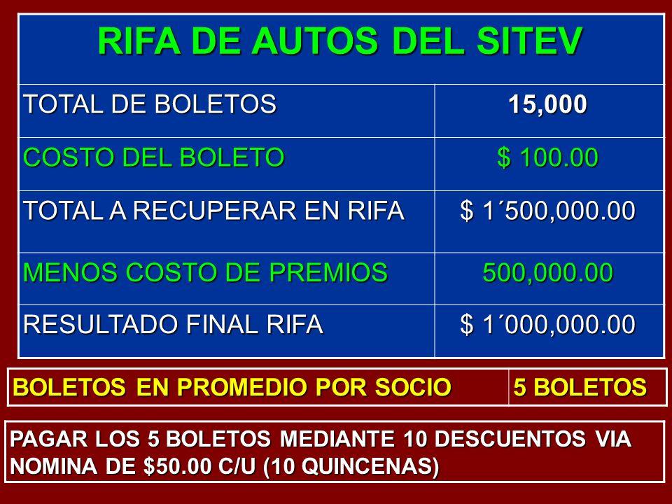 RIFA DE AUTOS DEL SITEV TOTAL DE BOLETOS 15,000 COSTO DEL BOLETO $ 100.00 TOTAL A RECUPERAR EN RIFA $ 1´500,000.00 MENOS COSTO DE PREMIOS 500,000.00 RESULTADO FINAL RIFA $ 1´000,000.00 BOLETOS EN PROMEDIO POR SOCIO 5 BOLETOS PAGAR LOS 5 BOLETOS MEDIANTE 10 DESCUENTOS VIA NOMINA DE $50.00 C/U (10 QUINCENAS)