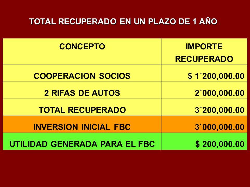CONCEPTOIMPORTE RECUPERADO COOPERACION SOCIOS$ 1´200,000.00 2 RIFAS DE AUTOS2´000,000.00 TOTAL RECUPERADO3´200,000.00 INVERSION INICIAL FBC3`000,000.00 UTILIDAD GENERADA PARA EL FBC$ 200,000.00 TOTAL RECUPERADO EN UN PLAZO DE 1 AÑO