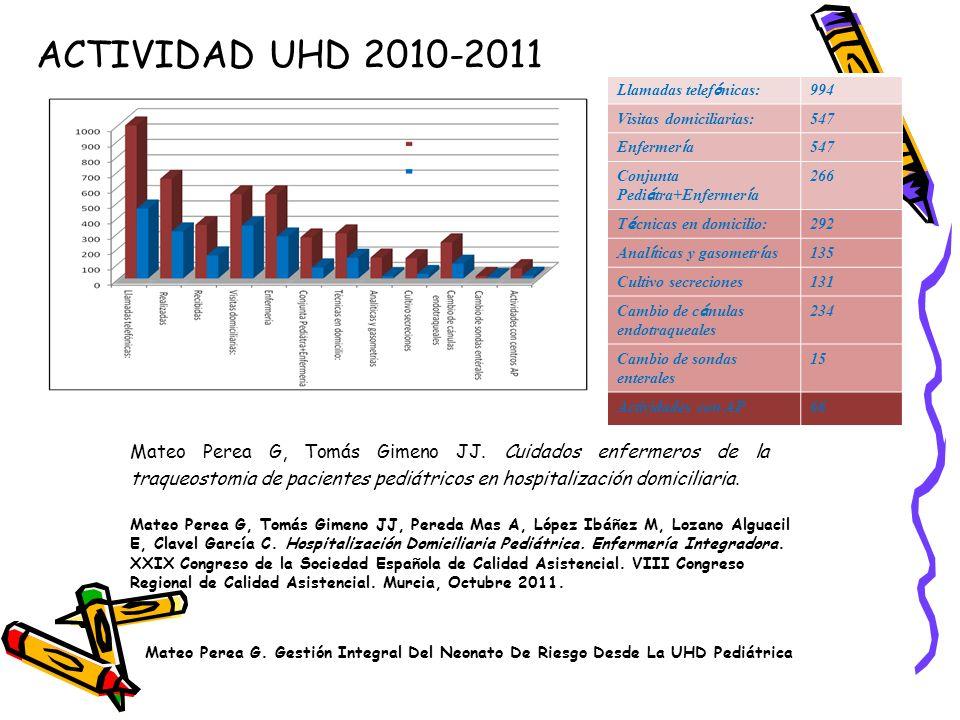 ACTIVIDAD UHD 2010-2011 Llamadas telef ó nicas: 994 Visitas domiciliarias:547 Enfermer í a 547 Conjunta Pedi á tra+Enfermer í a 266 T é cnicas en domi