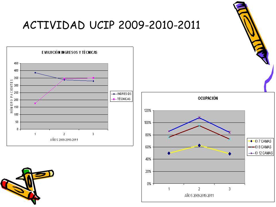 ACTIVIDAD UCIP 2009-2010-2011