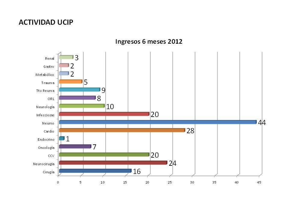 Propuestas 2012 1.-Crear un equipo eficaz 2.-Mejorar la calidad 3.-Modernizar UCIP