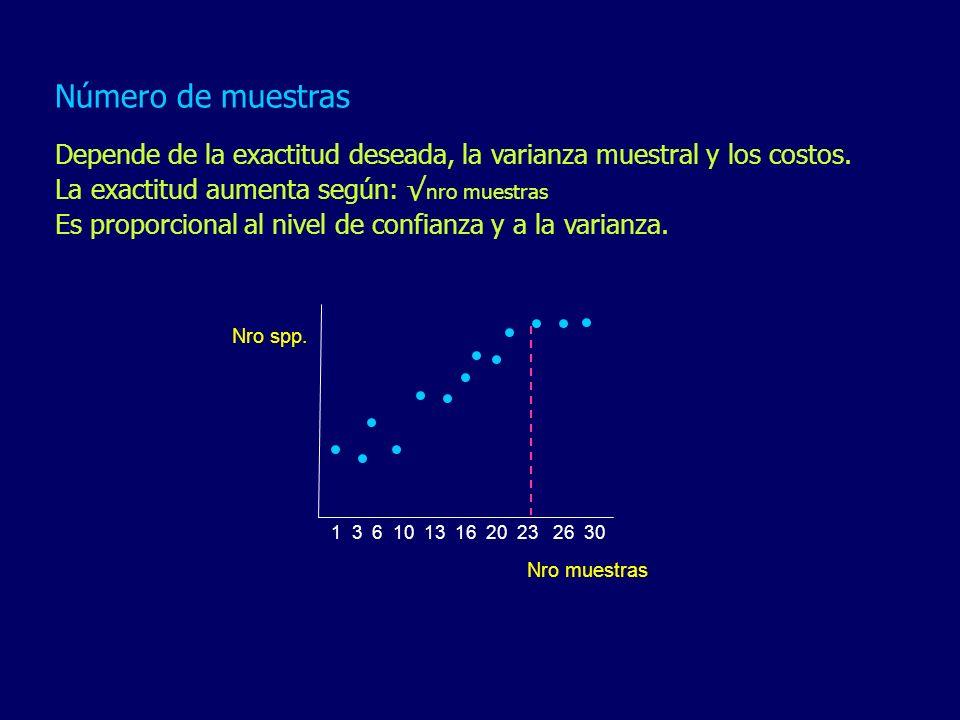 Número de muestras Depende de la exactitud deseada, la varianza muestral y los costos. La exactitud aumenta según: nro muestras Es proporcional al niv