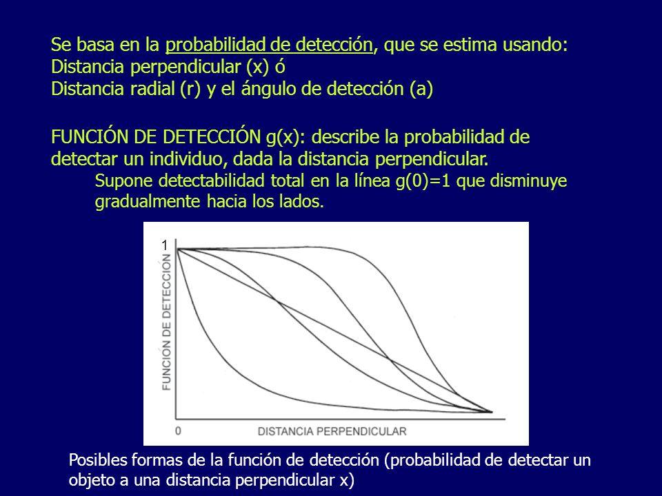 Se basa en la probabilidad de detección, que se estima usando: Distancia perpendicular (x) ó Distancia radial (r) y el ángulo de detección (a) FUNCIÓN