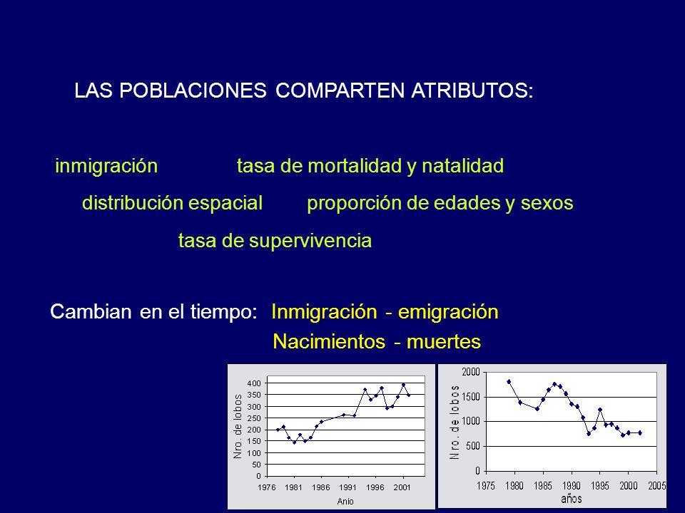 LAS POBLACIONES COMPARTEN ATRIBUTOS: Cambian en el tiempo: Inmigración - emigración Nacimientos - muertes distribución espacial tasa de supervivencia