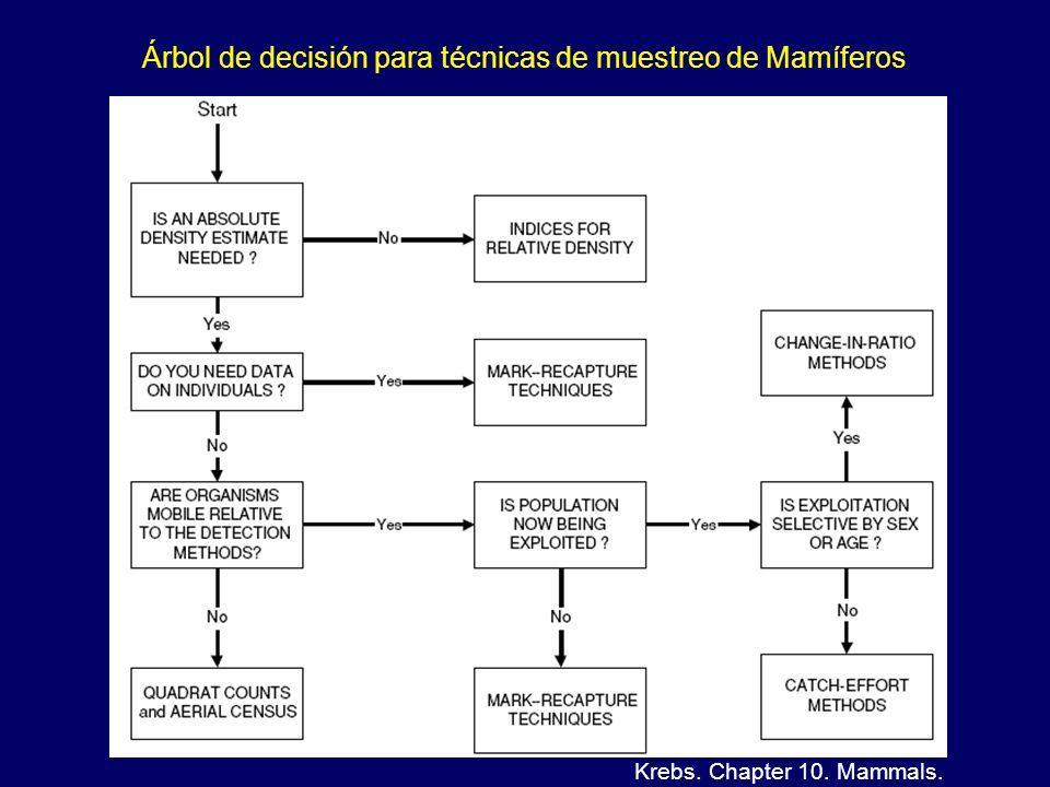 Árbol de decisión para técnicas de muestreo de Mamíferos Krebs. Chapter 10. Mammals.
