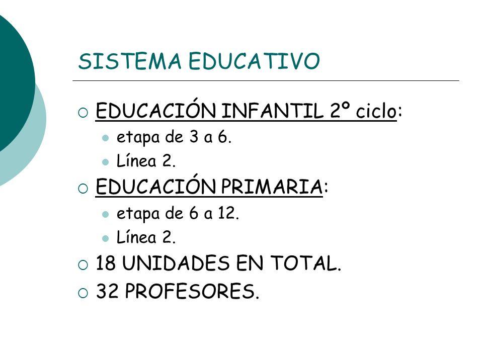 SISTEMA EDUCATIVO EDUCACIÓN INFANTIL 2º ciclo: etapa de 3 a 6. Línea 2. EDUCACIÓN PRIMARIA: etapa de 6 a 12. Línea 2. 18 UNIDADES EN TOTAL. 32 PROFESO