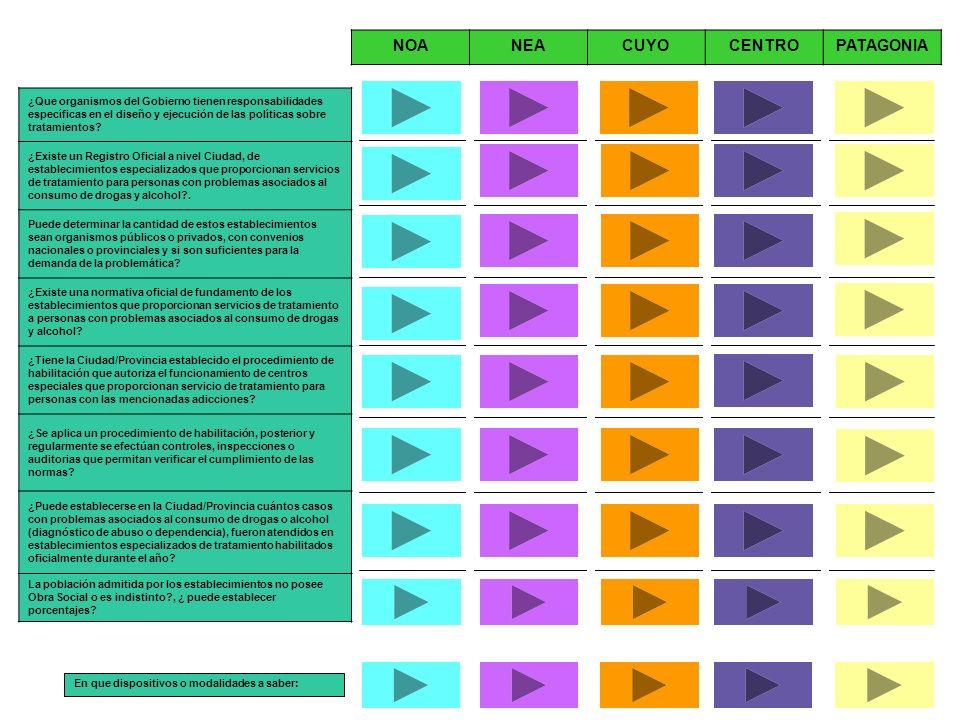 ¿Que organismos del Gobierno tienen responsabilidades específicas en el diseño y ejecución de las políticas sobre tratamientos? ¿Existe un Registro Of