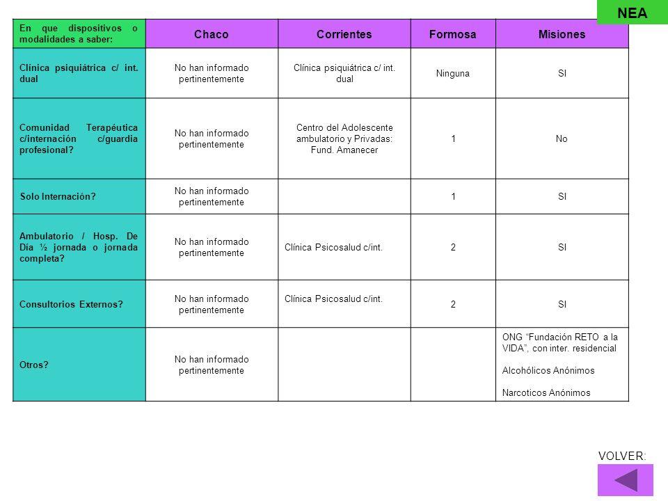 En que dispositivos o modalidades a saber: ChacoCorrientesFormosaMisiones Clínica psiquiátrica c/ int. dual No han informado pertinentemente Clínica p
