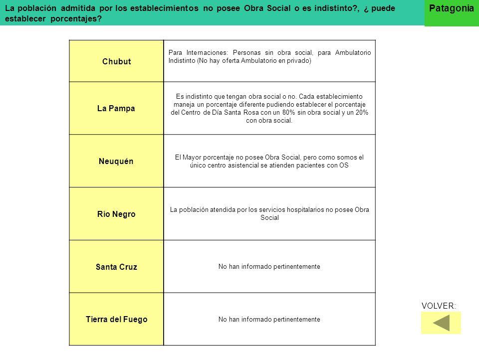 La población admitida por los establecimientos no posee Obra Social o es indistinto?, ¿ puede establecer porcentajes? Patagonia Chubut La Pampa Neuqué