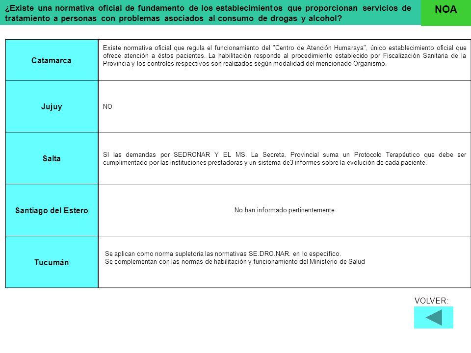 En que dispositivos o modalidades a saber: Chubut La Pampa NeuquénRío NegroSanta Cruz Tierra del Fuego Clínica psiquiátrica c/ int.