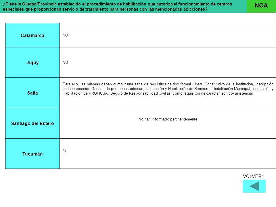 En que dispositivos o modalidades a saber: La RiojaMendozaSan JuanSan Luis Clínica psiquiátrica c/ int.